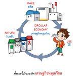 เเนวคิด Circular Economy ในชีวิตประจำวัน ในสมุด How to กู้โลก สำหรับเด็ก