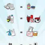 ตัวอย่างเกมจินตนาการ Circular Economy ในสมุด How to กู้โลก สำหรับเด็ก