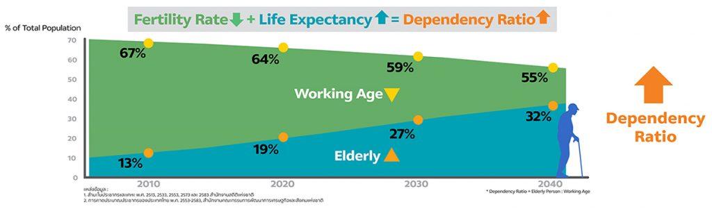 Dependency Ratio ของผู้สูงอายุ