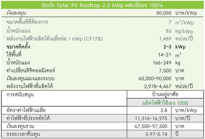 ติดตั้ง Solar PV Rooftop 2-3 kWp ผลิตใช้เอง 100%