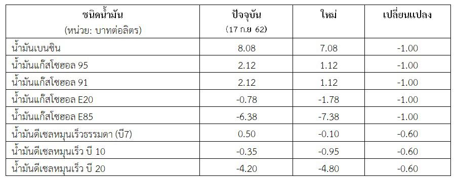 การปรับลดอัตราเงินส่งเข้ากองทุนน้ำมันเชื้อเพลิงมีผลตั้งแต่ 18 ก.ย.62 เป็นต้นไป