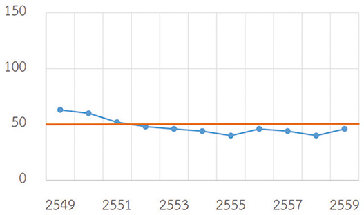 ความเข้มข้นของฝุ่นละอองขนาดไม่เกิน 10 ไมครอน (PM 10)ในกรุงเทพมหานคร เฉลี่ยรายปีตั้งแต่ปี 2549-2559 ค่ามาตรฐาน 50 มคก./ลบ.ม.