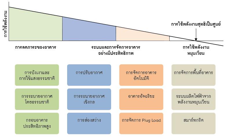 ชุมชนที่ใช้พลังงานสุทธิเป็นศูนย์ (Net-Zero Energy Settlement)