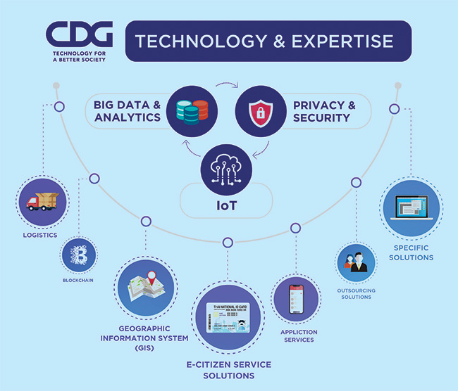 CDG Technology & Exportise