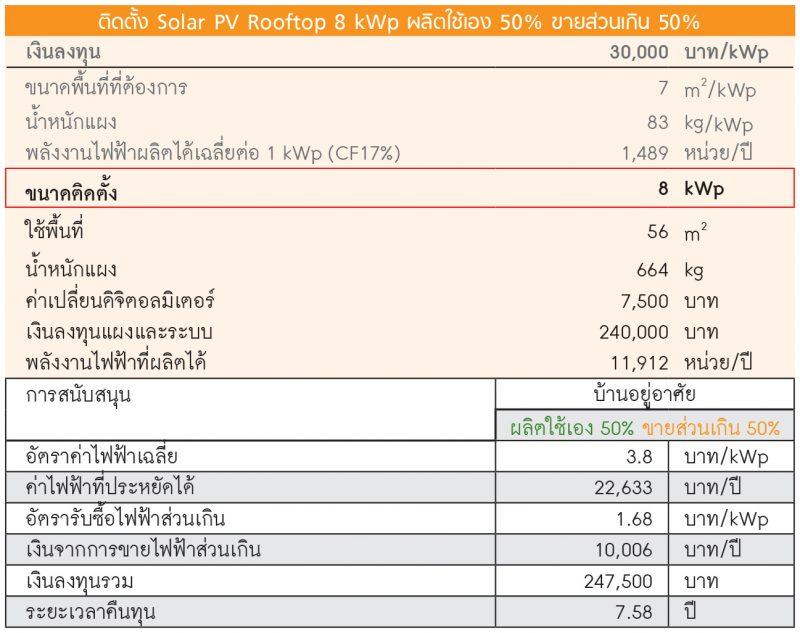 ติดตั้ง Solar PV Rooftop 8 kWp ผลิตใช้เอง 50% ขายส่วนเกิน 50%