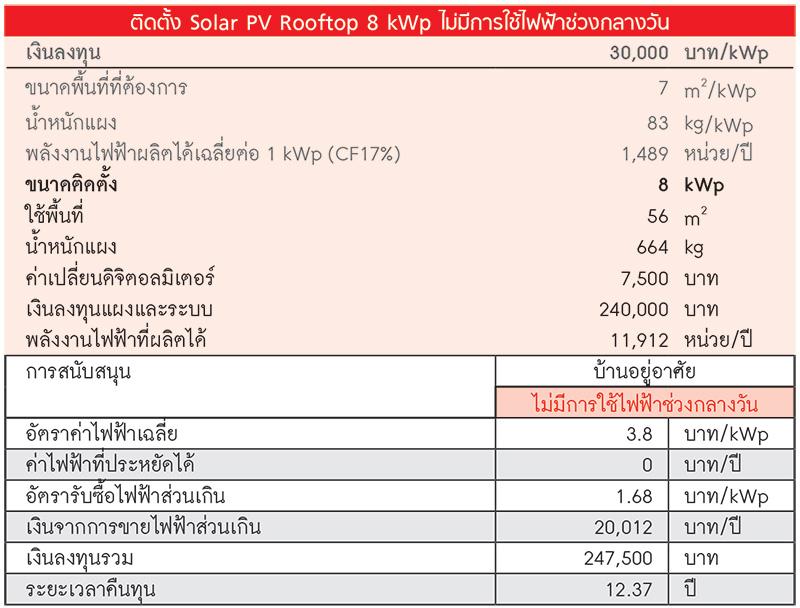 ติดตั้ง Solar PV Rooftop 8 kWp ไม่มีการใช้ไฟฟ้าช่วงกลางวัน