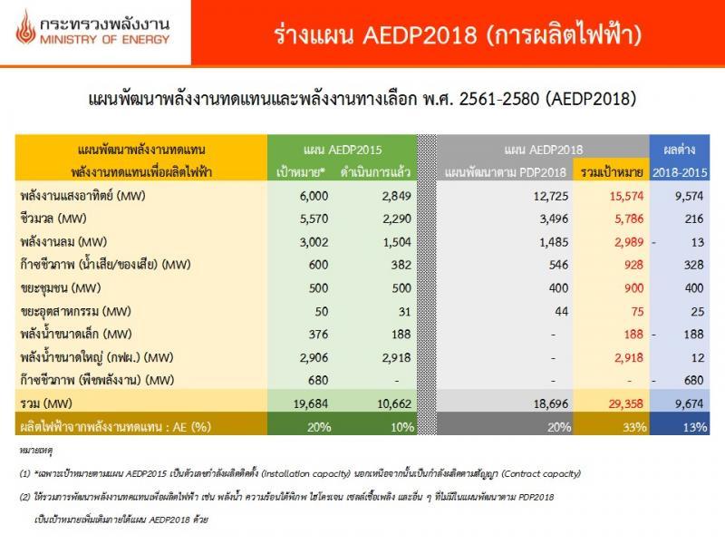 แผนพัฒนาพลังงานทดแทนและพลังงานทางเลือก (AEDP 2018)