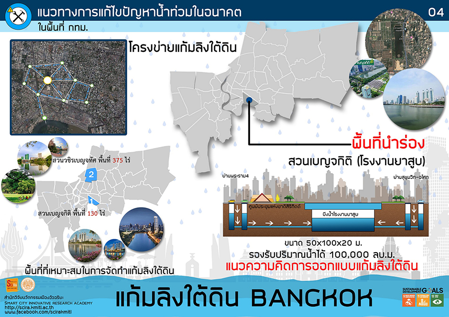 แก้มลิงใต้ดิน BKK แก้ปัญหาน้ำท่วมกรุงเทพฯ