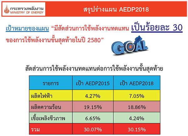 สรุปแผน AEDP 2018