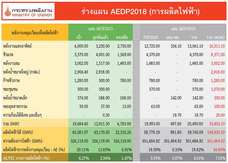 ร่างแผน AEDP 2018 (ความร้อนและเชื้อเพลิง)