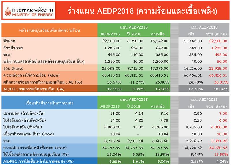 ร่างแผน AEDP 2018 (การผลิตไฟฟ้า)