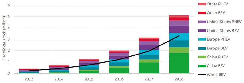 สถิติการผลิตรถยนต์ไฟฟ้าทั่วโลก