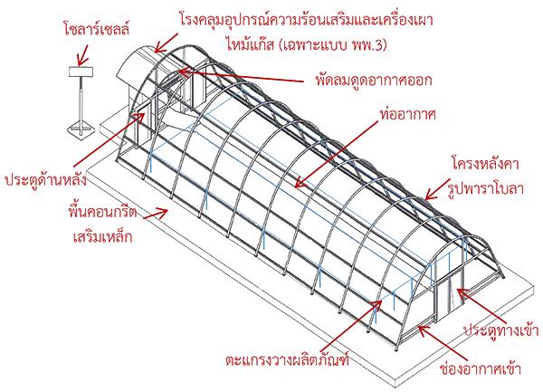 พาราโบล่าโดม ระบบอบแห้งพลังงานแสงอาทิตย์