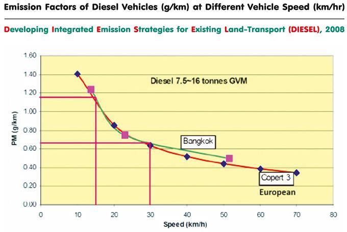 วามสัมพันธ์ระหว่างค่าตัวคูณการปลดปล่อยฝุ่นละอองจากยานพาหนะที่ใช้เชื้อเพลิงดีเซลกับความเร็วของรถ