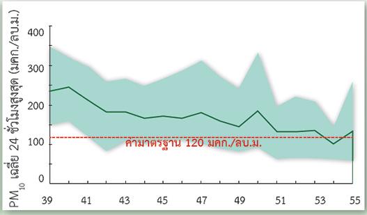 รูปที่ 1 ความเข้มข้นของฝุ่นละอองขนาดไม่เกิน 10 ไมครอน (PM 10) ในกรุงเทพมหานคร เฉลี่ย 24 ชั่วโมงสูงสุดตั้งแต่ปี 2539-2555 ค่ามาตรฐาน 120 มคก./ลบ.ม.