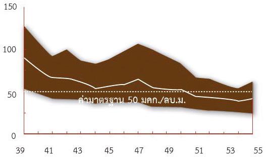 ความเข้มข้นของฝุ่นละอองขนาดไม่เกิน 10 ไมครอน (PM 10)ในกรุงเทพมหานคร เฉลี่ยรายปีตั้งแต่ปี 2539-2555 ค่ามาตรฐาน 50 มคก./ลบ.ม.