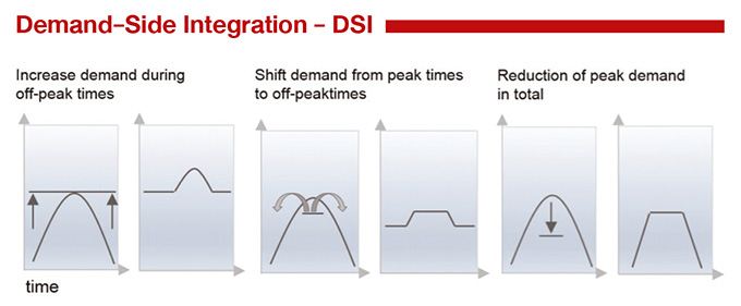 Demand-Side Integration - DSI