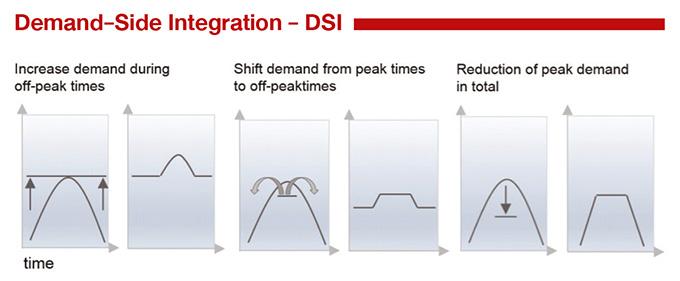 Demand-Side Integration - DSI