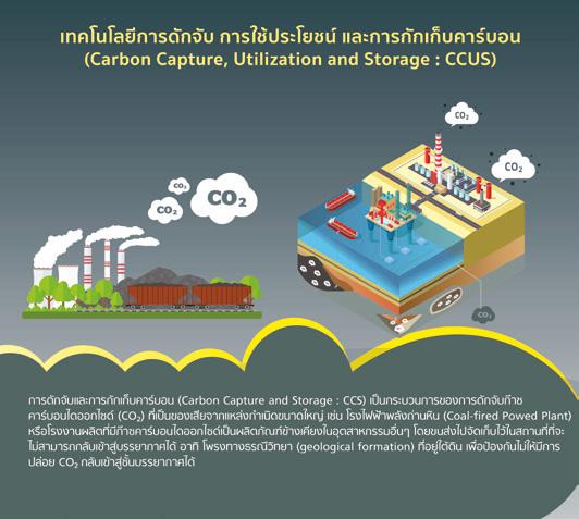 เทคโนโลยีการดักจับ การใช้ประโยชน์ และการกักเก็บคาร์บอน