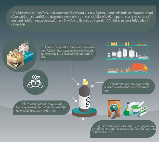 กระบวนการของเทคโนโลยีการดักจับ การใช้ประโยชน์และการกักเก็บคาร์บอน