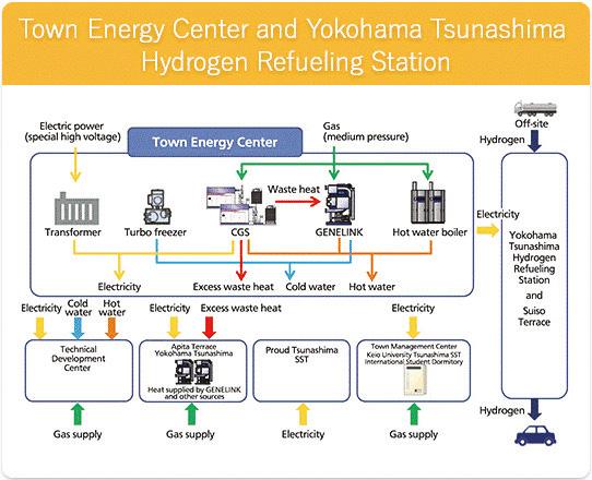 แนวคิดเรื่องนวัตกรรมพลังงานของเมือง Tsunashima SST