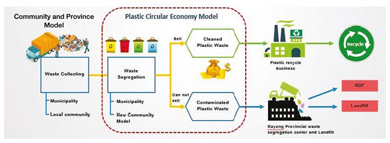 การจัดการขยะพลาสติกตามแนวทาง Circular Economy