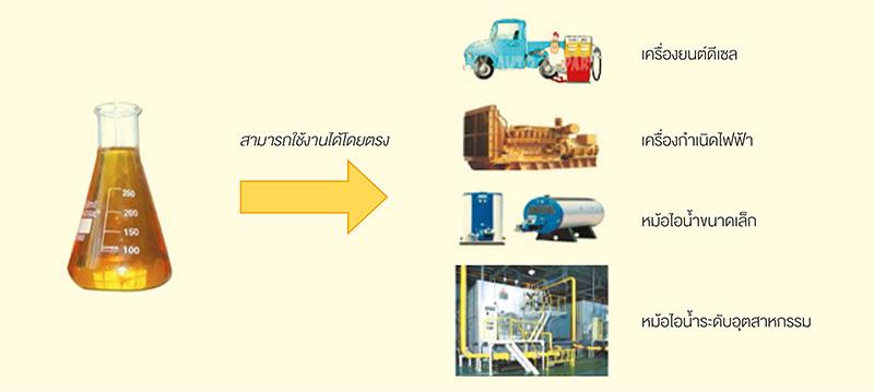 ระบบแปรรูปน้ำมันเชื้อเพลิงจากขยะพลาสติก