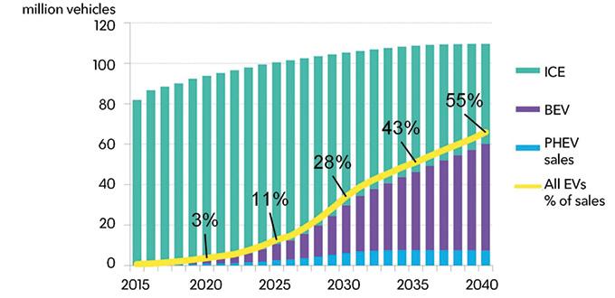 แนวโน้มปริมาณรถยนต์ไฟฟ้าระหว่างปี ค.ศ. 2015-2040
