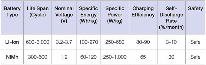 ตารางเปรียบเทียบแบตเตอรี่สำหรับรถยนต์ไฟฟ้า