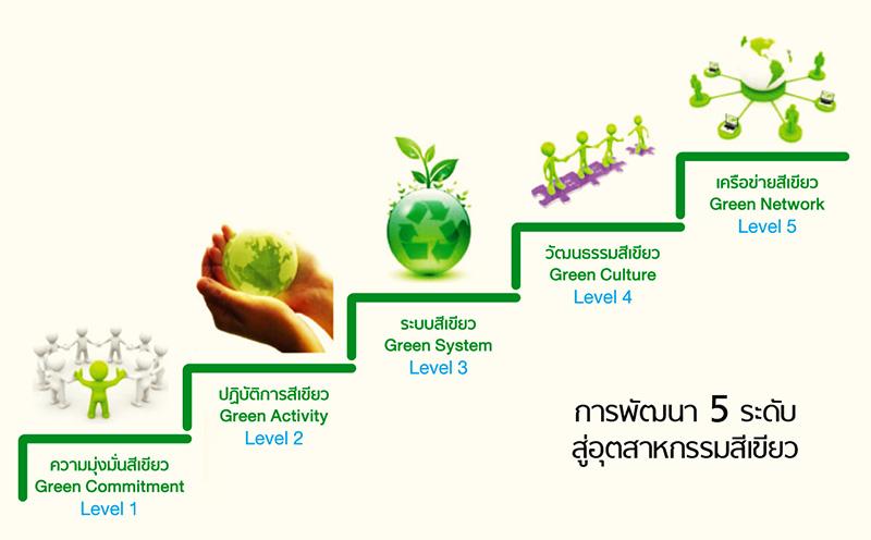 อุตสาหกรรมสีเขียว จากระดับที่ 1 ถึงระดับที่ 5