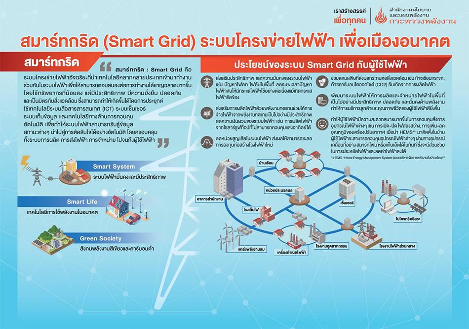 สมาร์ทกริด (Smart Grid) ระบบโครงข่ายไฟฟ้า เพื่อเมืองอนาคต