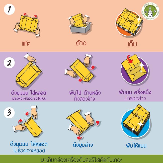 การบริหารจัดการขยะจากกล่องเครื่องดื่มในประเทศไทย โครงการหลังคาเขียวเพื่อมูลนิธิอาสาเพื่อนพึ่ง (ภาฯ) ยามยาก