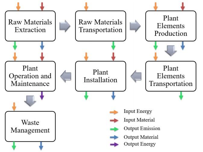 รูปที่ 1: ห่วงโซ่คุณค่า (Value Chain) ในการกำหนดวงจรชีวิตของสินค้าคงคลัง (Life Cycle Inventory: LCI)