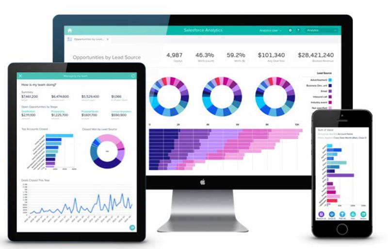 Salesforce Sustainability Cloud