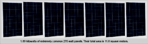 รูปที่ 1 แผงโซลาเซลล์ขนาด 270 วัตต์ จากผู้ผลิตรายหนึ่ง จำนวน 7 แผง ผลิตไฟฟ้าได้ 1.89 กิโลวัตต์ ใช้พื้นที่ติดตั้ง 11.6 ตรม.