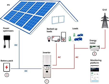 รูปที่ 3 ตัวอย่างการใช้พลังงานไฟฟ้าจากโซล่าเซลล์เพื่อใช้ชาร์จรถยนต์ไฟฟ้าและอุปกรณ์ไฟฟ้าอื่น ๆ โดยต่อพ่วงเข้าระบบ Power Grid ด้วย (On-Grid Solar Charging)