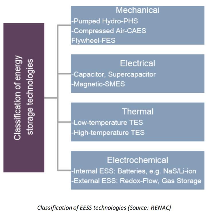 รูปแบบเทคโนโลยีของระบบการเก็บสะสมทางพลังงาน