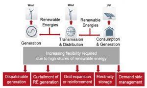Renewables Academy (RENAC) AG