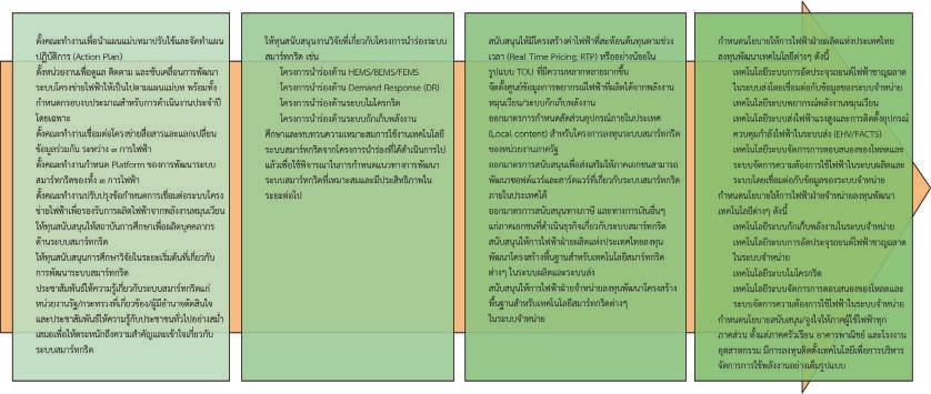 แผนแม่บทการพัฒนาระบบโครงข่ายสมาร์ทกริดของประเทศไทย