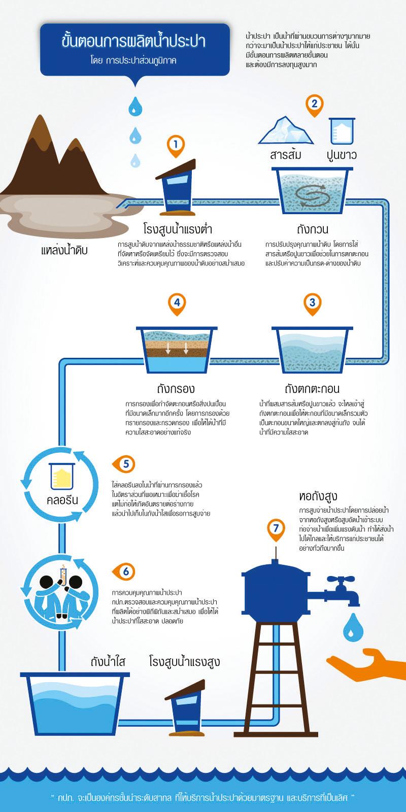 กระบวนการผลิตน้ำประปาที่ใช้อยู่ในประเทศไทย
