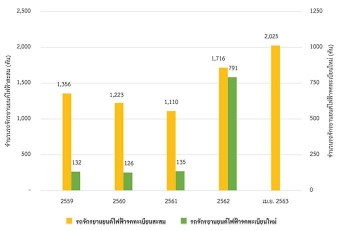 ข้อมูลการจดทะเบียนรถจักรยานยนต์ไฟฟ้าจดทะเบียนใหม่และสะสม ตั้งแต่ปี พ.ศ. 2559 ถึง 30 เมษายน 2563