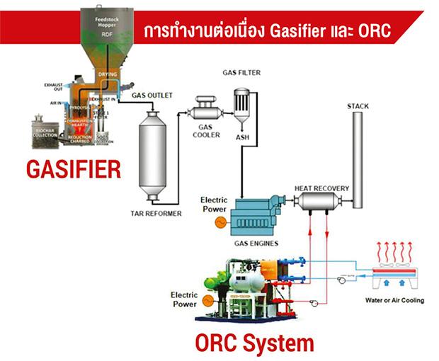 การทำงานต่อเนื่อง Gasifier และ ORC