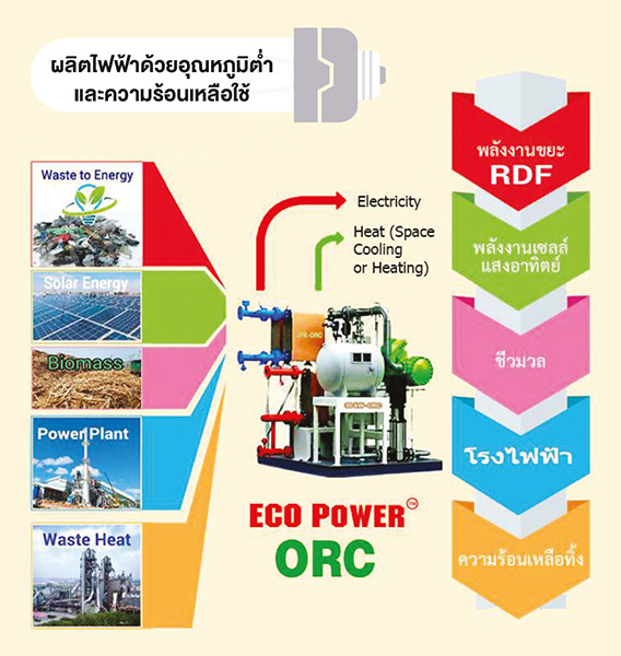 ECO POWER ORC