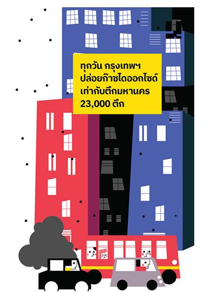 ปัญหามลภาวะทางอากาศจากฝุ่นละอองขนาดเล็ก PM2.5 ในพื้นที่กรุงเทพมหานครและปริมณฑล