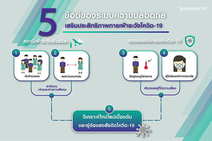 5 benifits of smart surveillance for covid-19