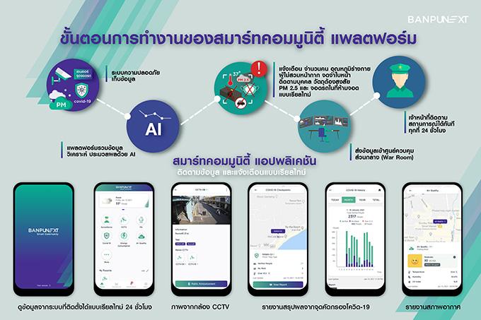 Smart Community Platform Application Workflow