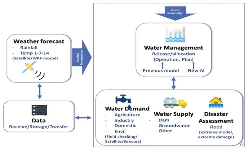 การบริหารจัดการน้ำทุกภาคส่วนในเขต EEC