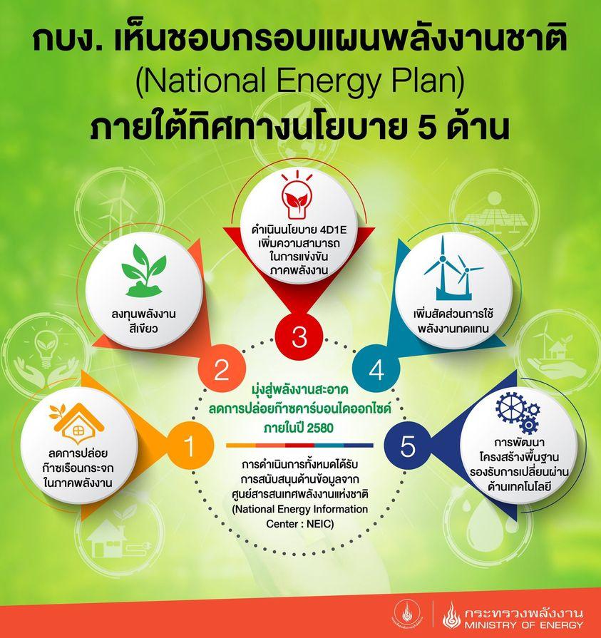 แผนพลังงานชาติ (National Energy Plan)