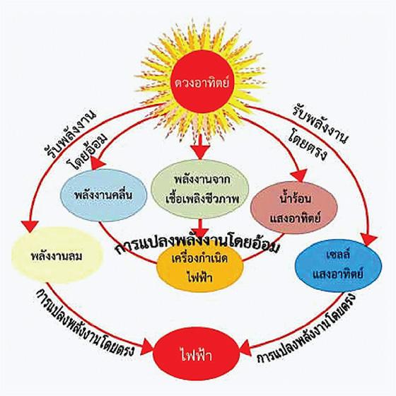 พลังงานแสงอาทิตย์