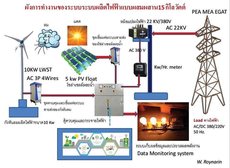 ผังการทำงานของระบบระบบผลิตไฟฟ้าแบบผสมผสาน 15 กิโลวัตต์